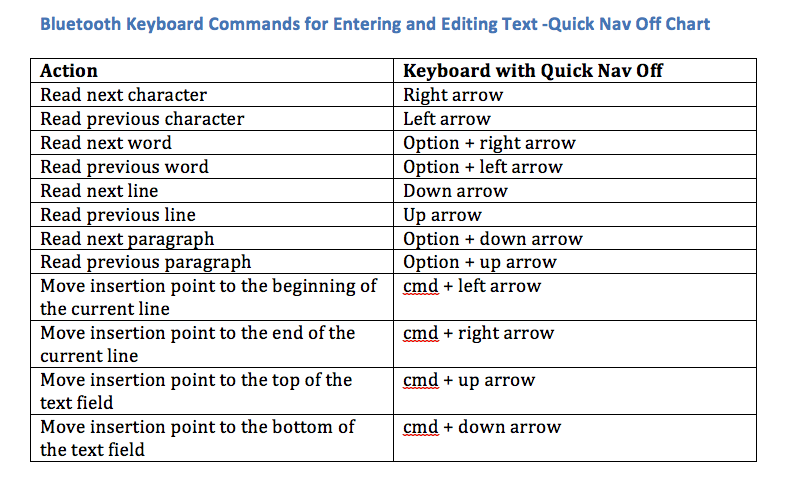 Bluetooth Keyboard commands for Entering and Editing Text chart