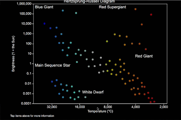 A graphic representation of the distribution of various categories of stars.