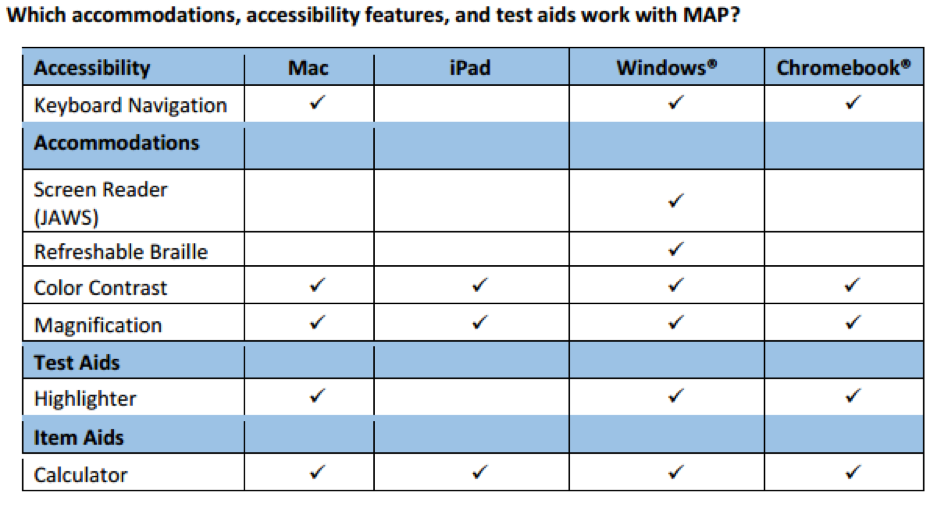 Accessibility Table: Includes Mac, iPad, Windows, and Chromebook accommodations and accessibility features