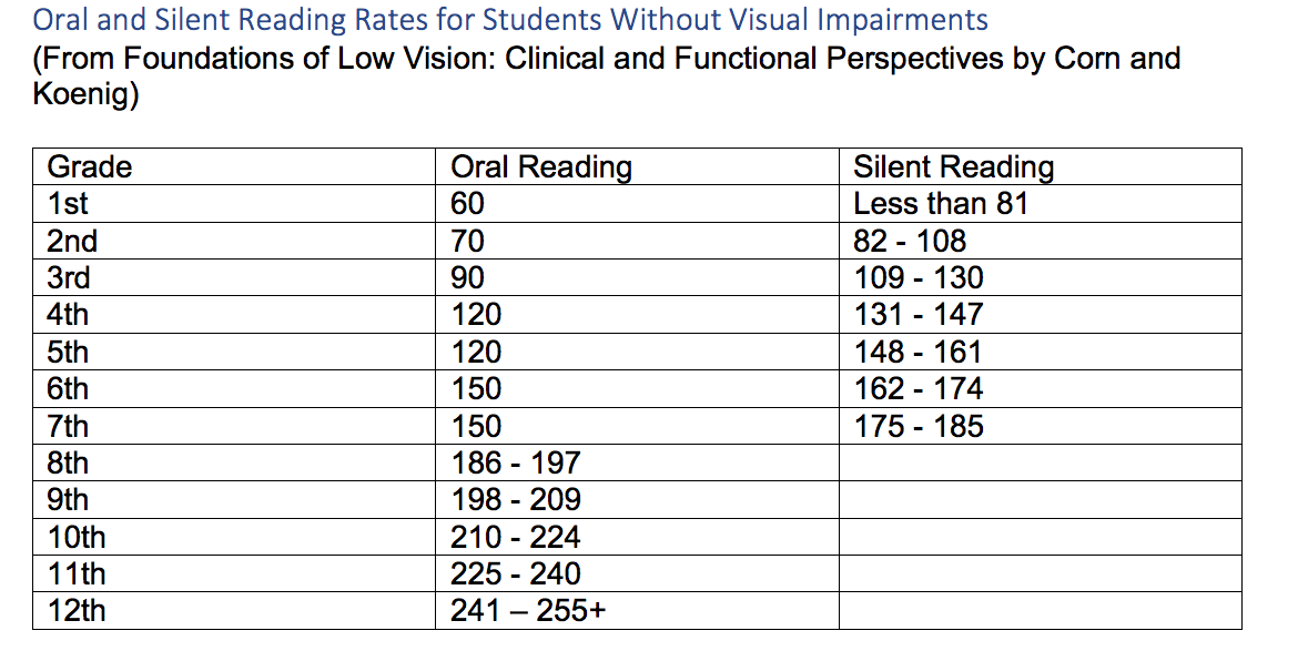 Table of reading rates from 1st - 12th grade oral reading and silent reading rates of students with vision.