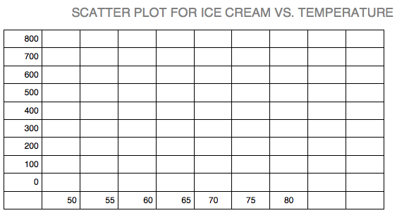 scatter plot for ice cream vs. temperature