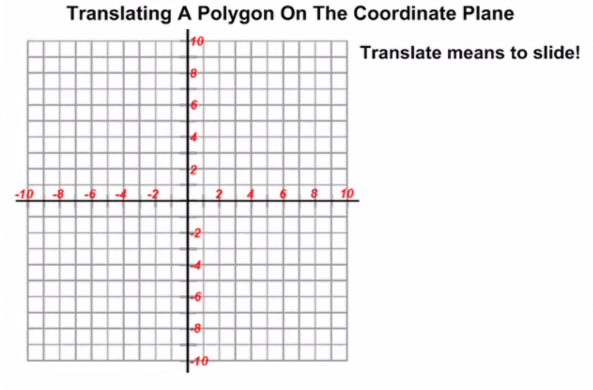 Translating a polygon on the coordinate plane