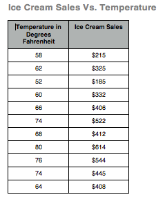 scatter plot for ice cream vs. temperature part 2