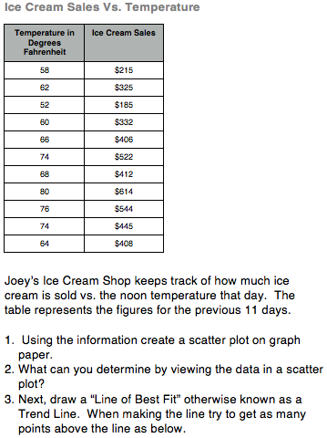 ice cream sales vs temperature chart and worksheet