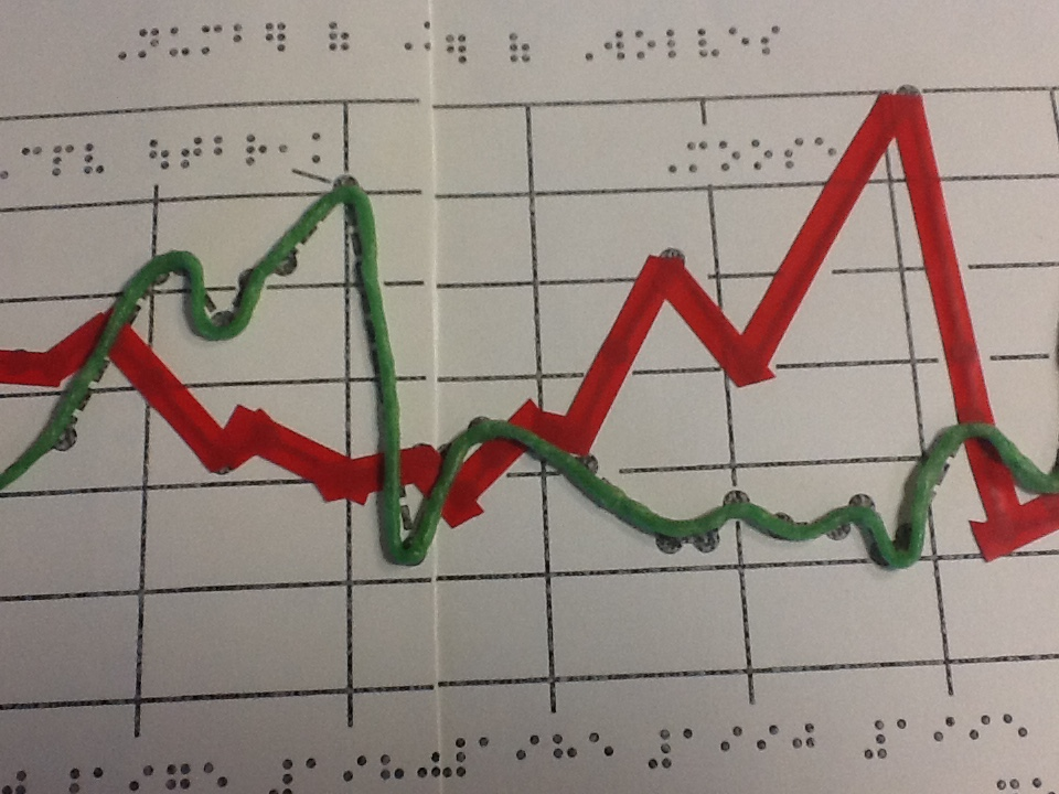 line graph adapted with Wikki Stix and artist's tape