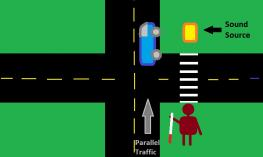 Diagram of an intersection showing a person at a crosswalk standing across the street from a sound source.