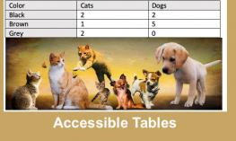 "Image with dogs and cats and a Table showing colors of dogs and cats. Text, ""Accessible Tables"""