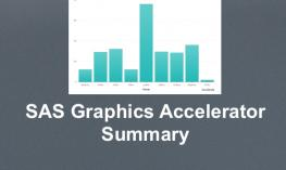 "Screenshot of a bar chart opened in SAS Graphics Accelerator with text, ""SAS Graphics Accelerator Summary"""