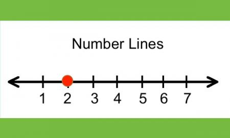 "Number line with numbers 1 - 7, red circle on the 2 tick mark and text, ""Number line"""