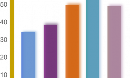 a bar graph with 5 bars