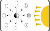 diagram showing different moon phases