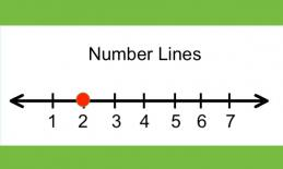 """Number line with numbers 1 - 7, red circle on the 2 tick mark and text, """"Number line"""""""