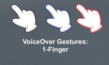 """three cartoon hands with 1 finger pointing; text, """"VoiceOver Gestures: 1-finger"""""""