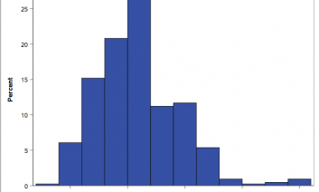 With the SAS Graphics Accelerator, sonification is used to present a histogram accessible for users with visual impairments.