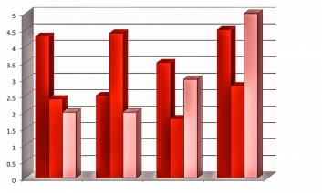 Four groups of bar graphs on a single x-y axis