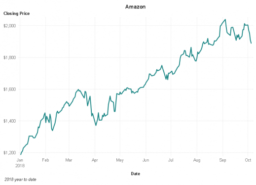 Stock chart for Amazon
