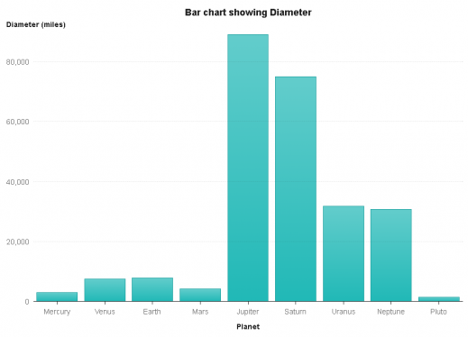 Bar chart showing the diameter of planets in our solar system