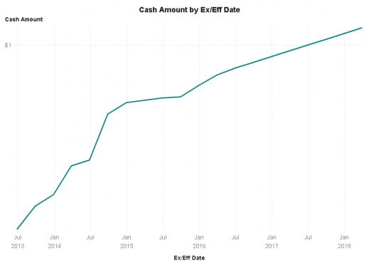 """Time Series plot showing dividend titled """"Cash amount by Ex/Eff Date"""""""