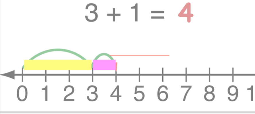 Screenshot of 3+1=4 number line with the annotated yellow bar (representing 3 jumps) and pink bar (representing 1 jump) above the number line.