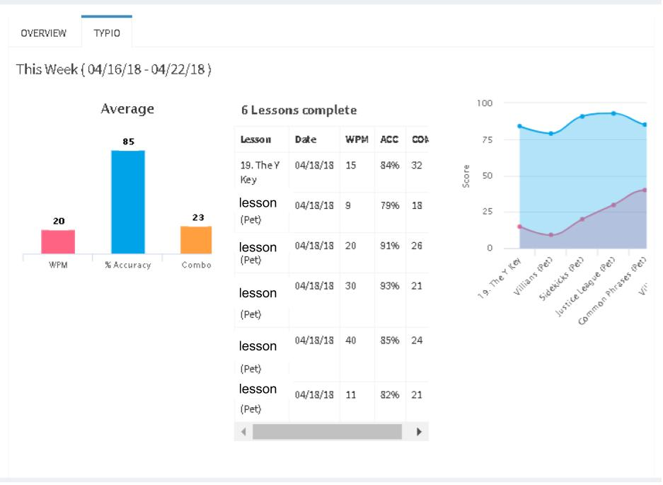 Typio Student Graph: Displaying 6 lessons completed, lesson, date, WPM, percentage and two charts of this data.