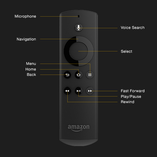 Labeled Fire Stick remote, with labels starting at the top: Microphone, Voice Search, Navigation, Select,; two rows of three buttons: Back, Home, Menu, Fast Forward, Play/Pause, Rewind.