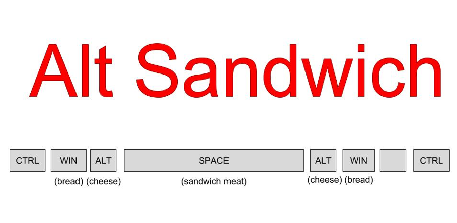 """Alt Sandwich"" and image of Keys with ""bread"" under WIN key, ""Cheese"" under ALT, ""sandwich meat"" under Space."