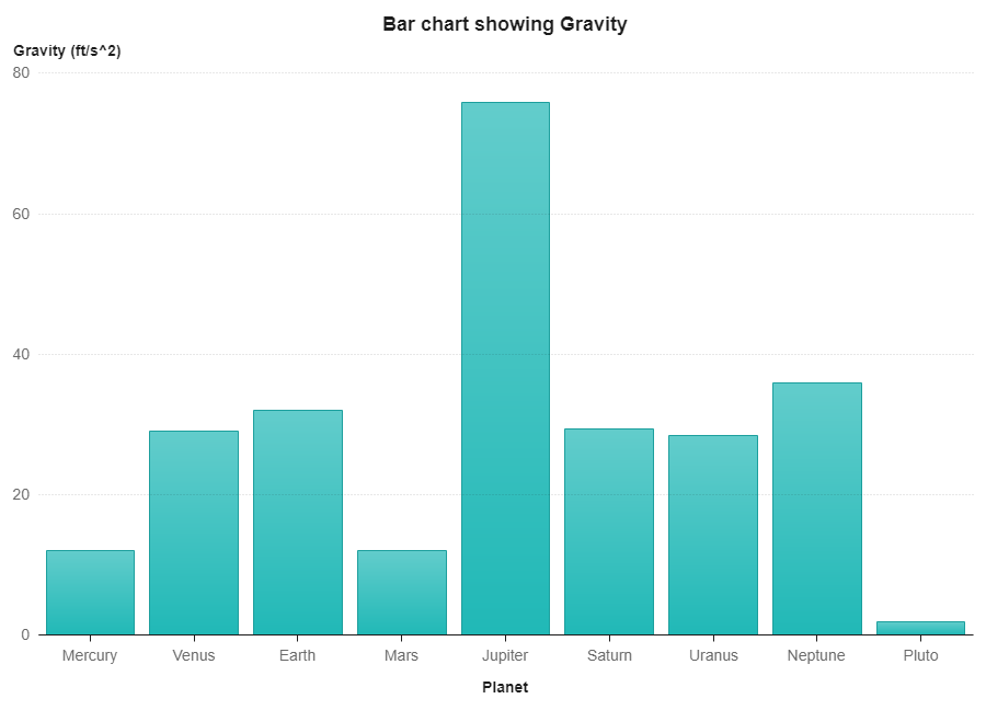 Image of Bar Chart Showing Gravity.