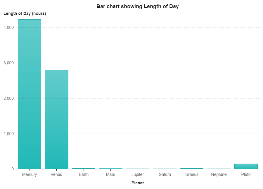 Image of the Bar Chart Showing Length of Day of Planets.