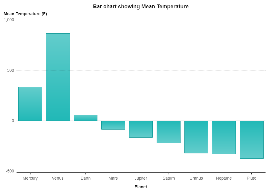 Photo of Bar Chart Showing Mean Temperatures