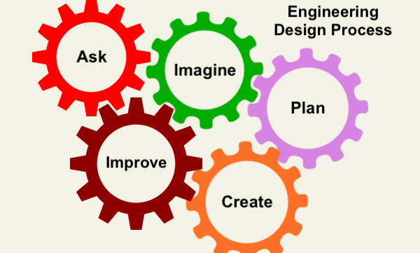5 Colorful gears with the Engineering Design Processes: Ask, Imagine, Plan, Create and Improve.