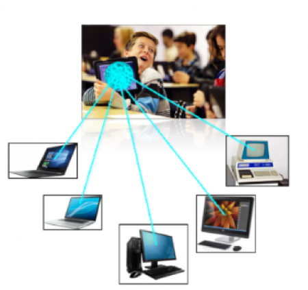 Student holding an iPad with lines drawn to 5 other pictures of devices (representing that a student can instantly connect to 5 different teacher devices).