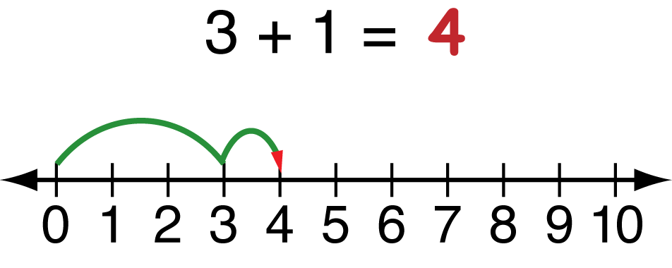 "Original Number line with text, ""3 + 1 = 4"", number line ranging from 0 - 10 and green curving line from 0 to 3, and second curving line from 3 to 4."